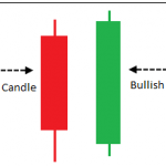 Back-testing of Engulfing candlestick pattern in Indian market charts
