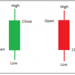 Candlestick Patterns explained