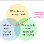 Exits: The Key To Your Trading – Part 2