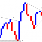 2. Conventional Analysis on Line-break charts