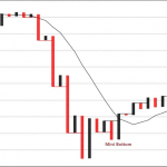 Nifty 50: At Make or Break Juncture